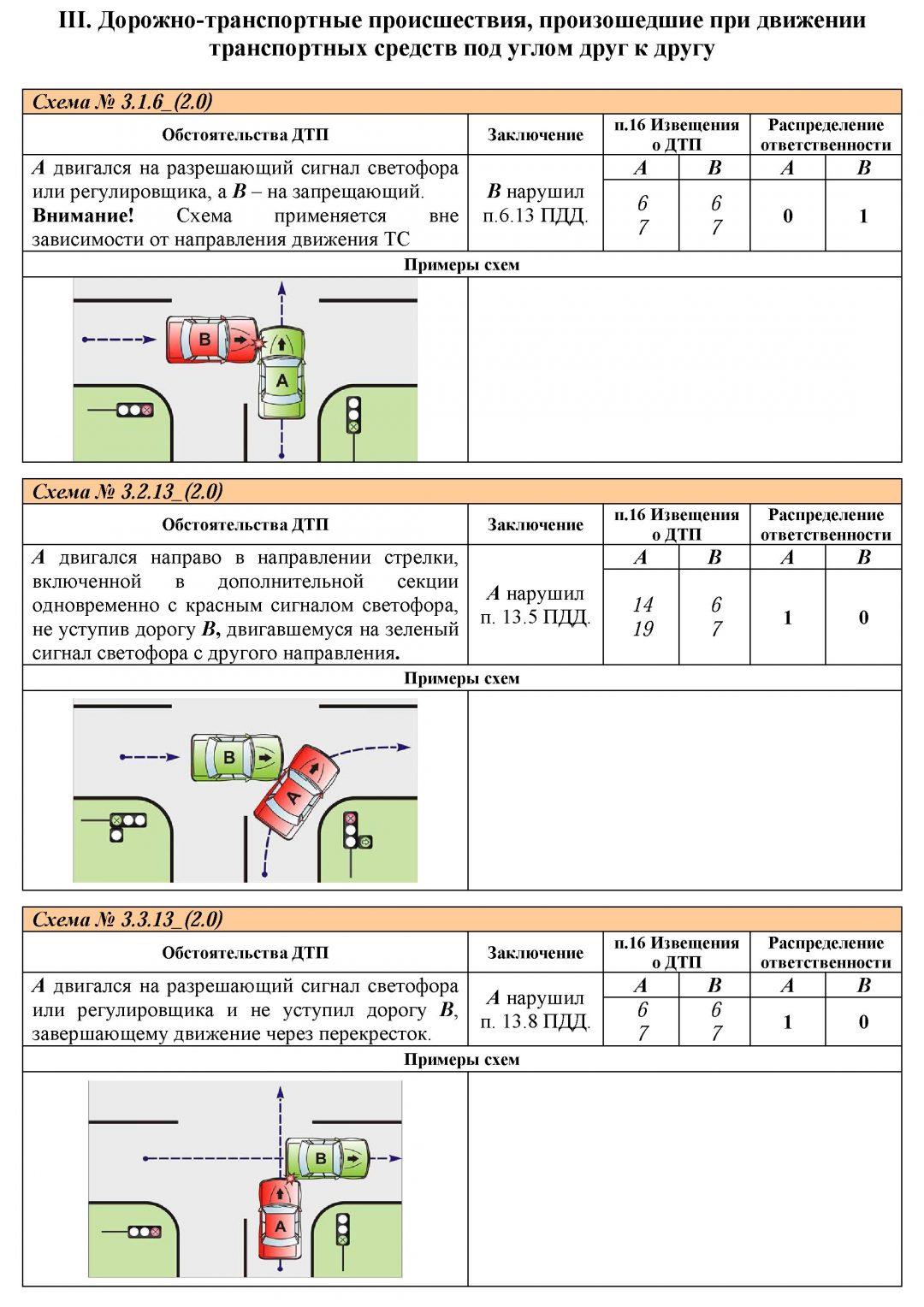 Образец схемы при составлении дтп