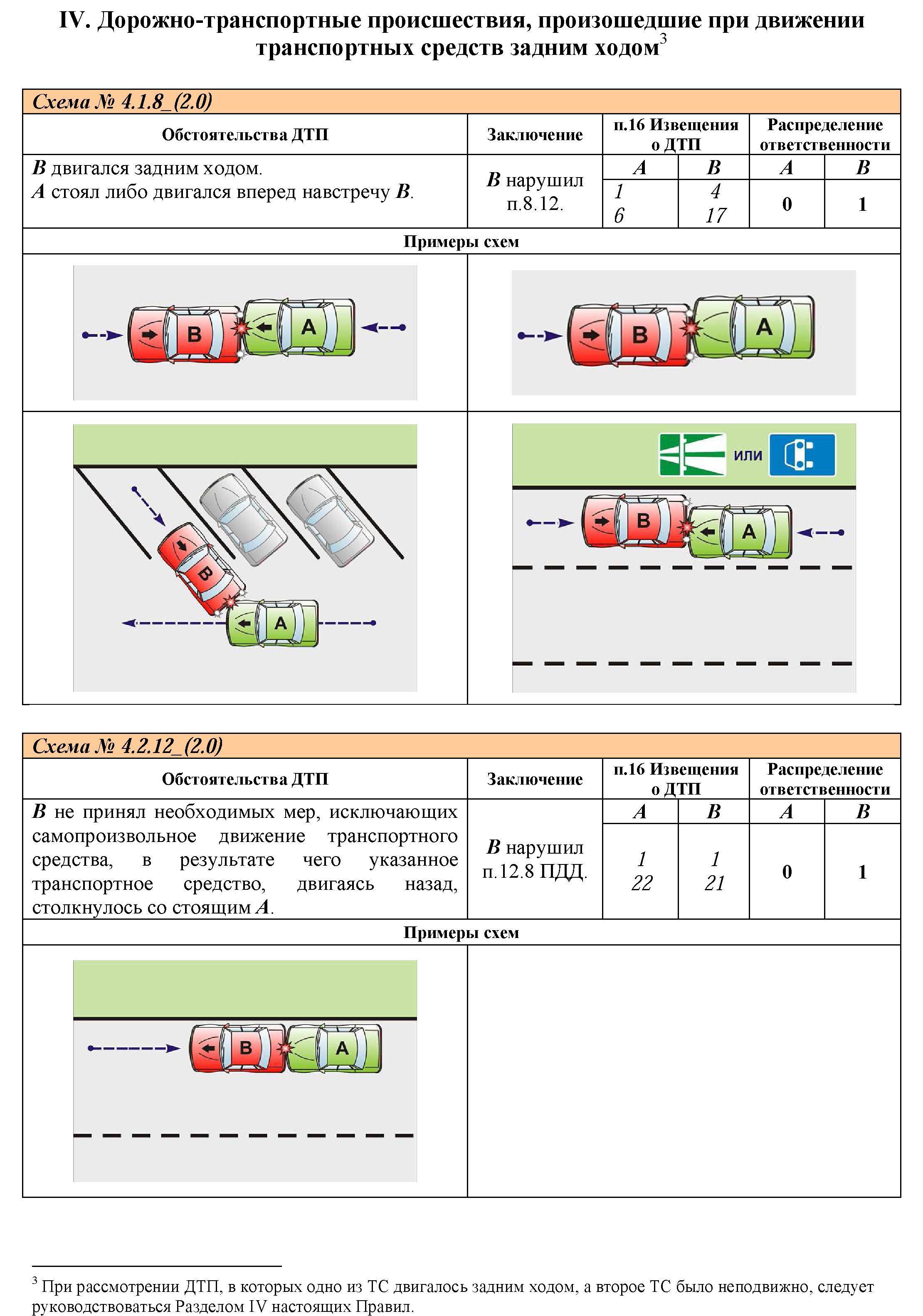Как составлять правильно схемы дтп