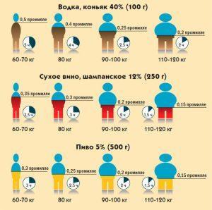 Вес и время