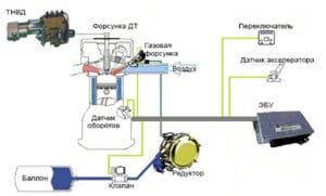 Схема работы газодизеля