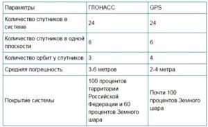 ГЛОНАСС vs GPS
