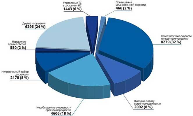 Статистика ДТП