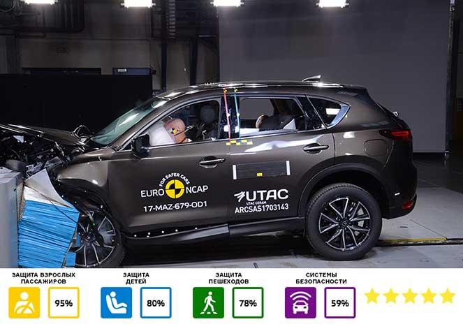 Euro NCAP провела тестирование девяти автоновинок и представила результаты
